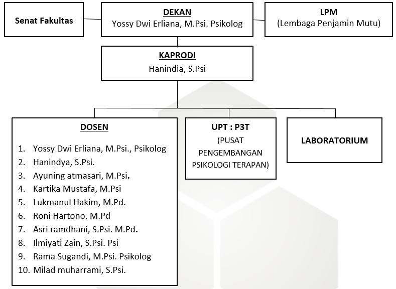 Struktur Fakultas Psikologi
