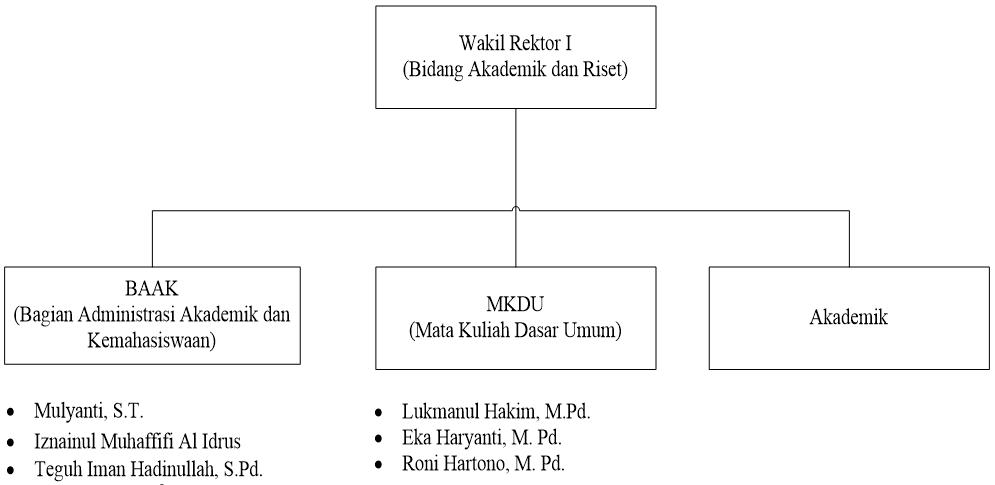 Struktur Warek I