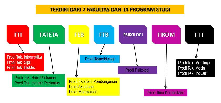 Fakultas_dan_Prodi_UTS
