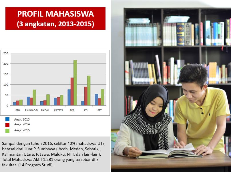 Profil-Mahasiswa-2013-2015
